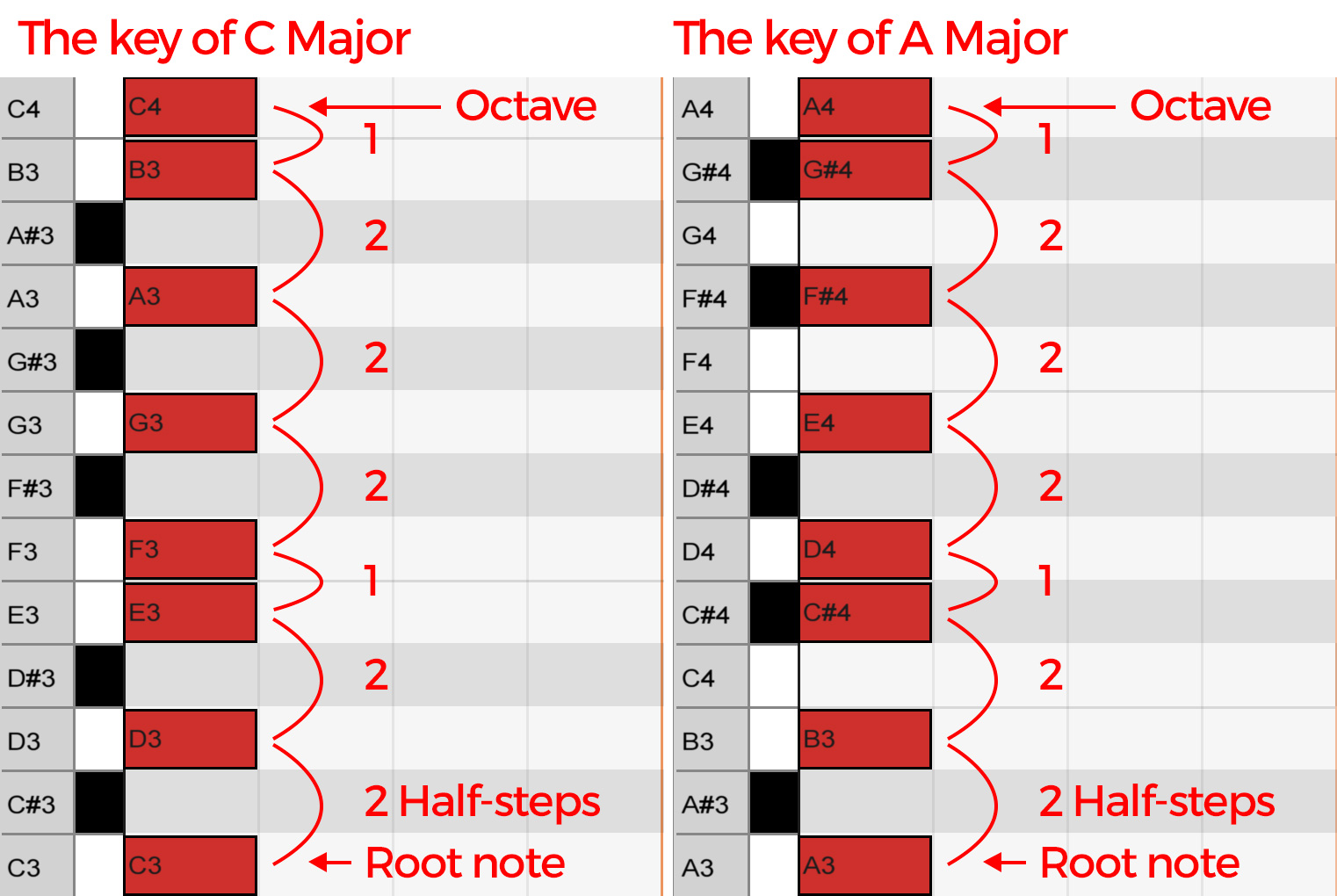 the-keys-of-c-and-a-major