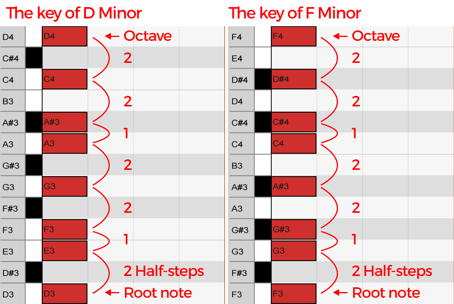 the-keys-of-d-and-f-minor