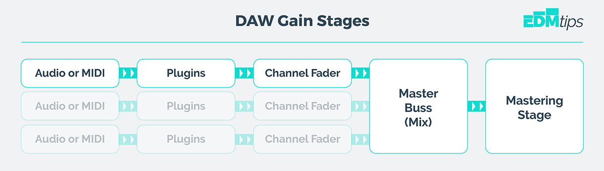gain staging signal flow digaram