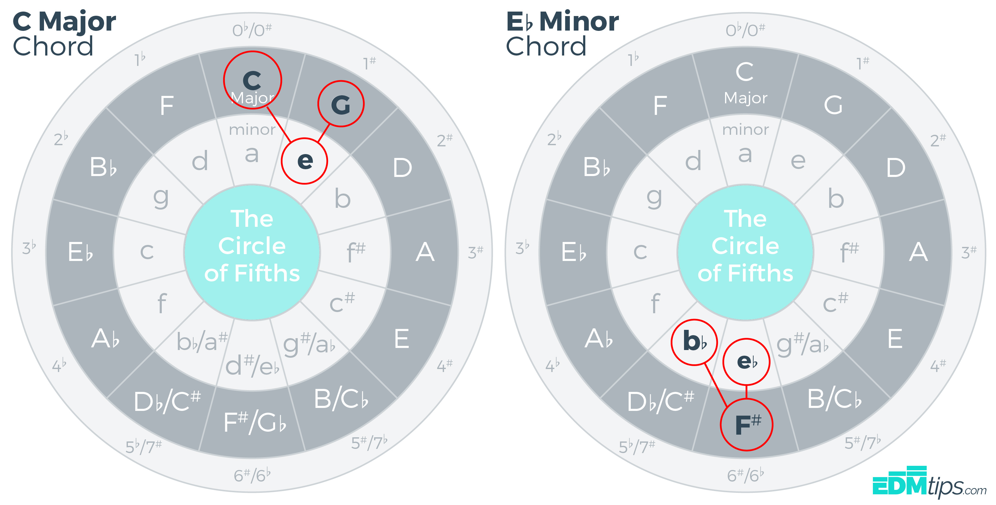 The Circle of Fifths Chords