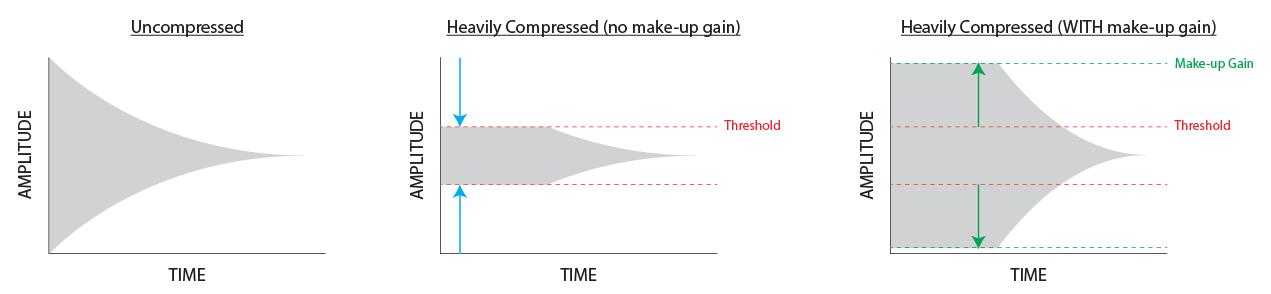 audio compression diagram