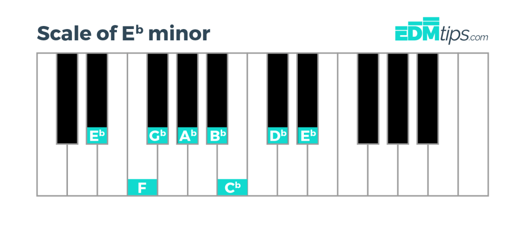 How to Write Melodies in ANY key (without Music Theory