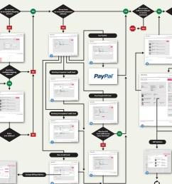 ecommerce flow diagram chart e process flow images www pixshark com commerce  [ 1235 x 921 Pixel ]