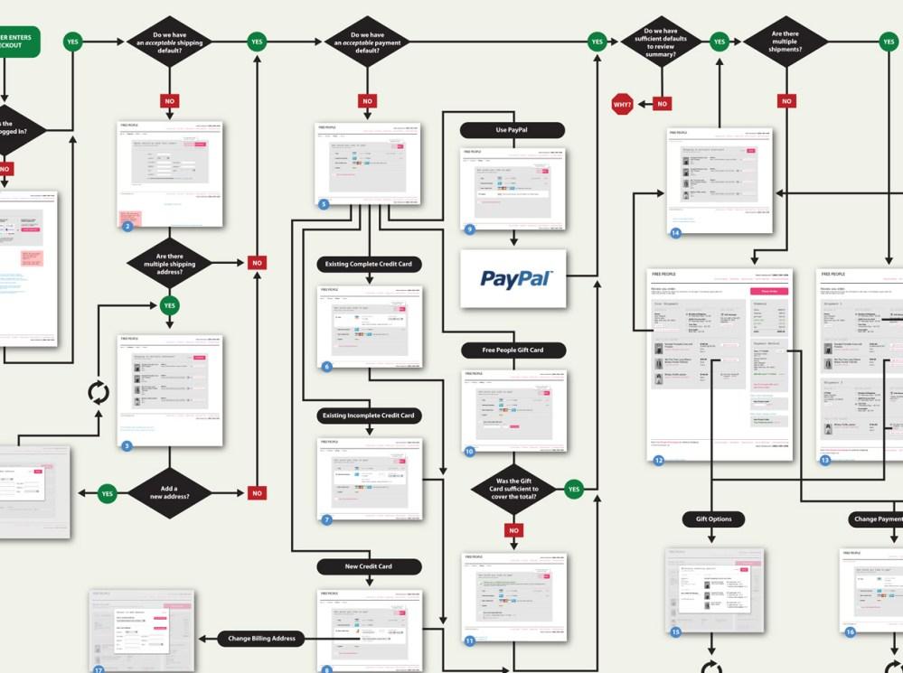 medium resolution of  ecommerce flow diagram chart e process flow images www pixshark com commerce