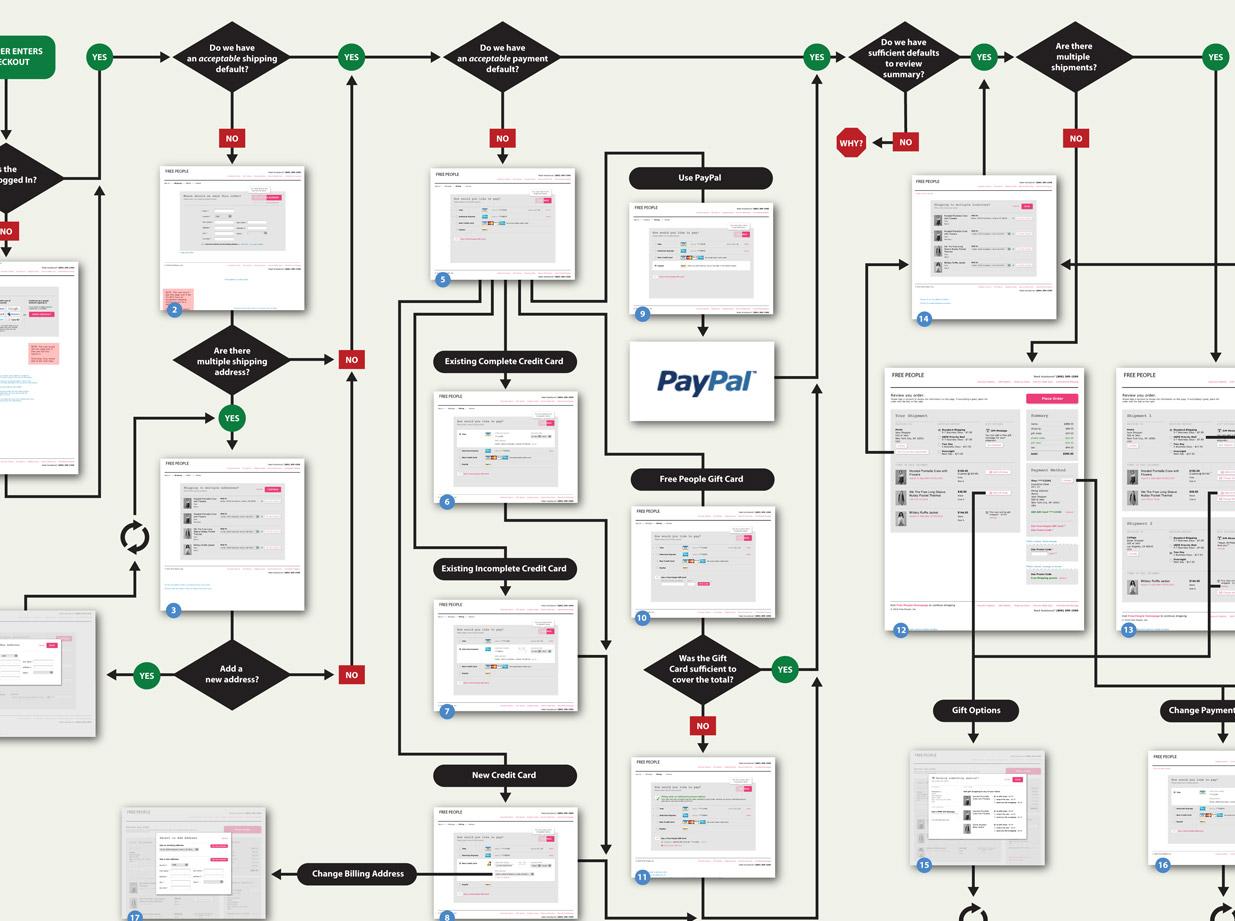 hight resolution of  ecommerce flow diagram chart e process flow images www pixshark com commerce