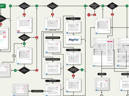 small resolution of  ecommerce flow diagram chart e process flow images www pixshark com commerce