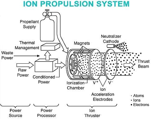NASA JPL: Ion propulsion rocket engines and the
