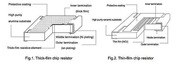 Thick Film Resistor Failure Analysis