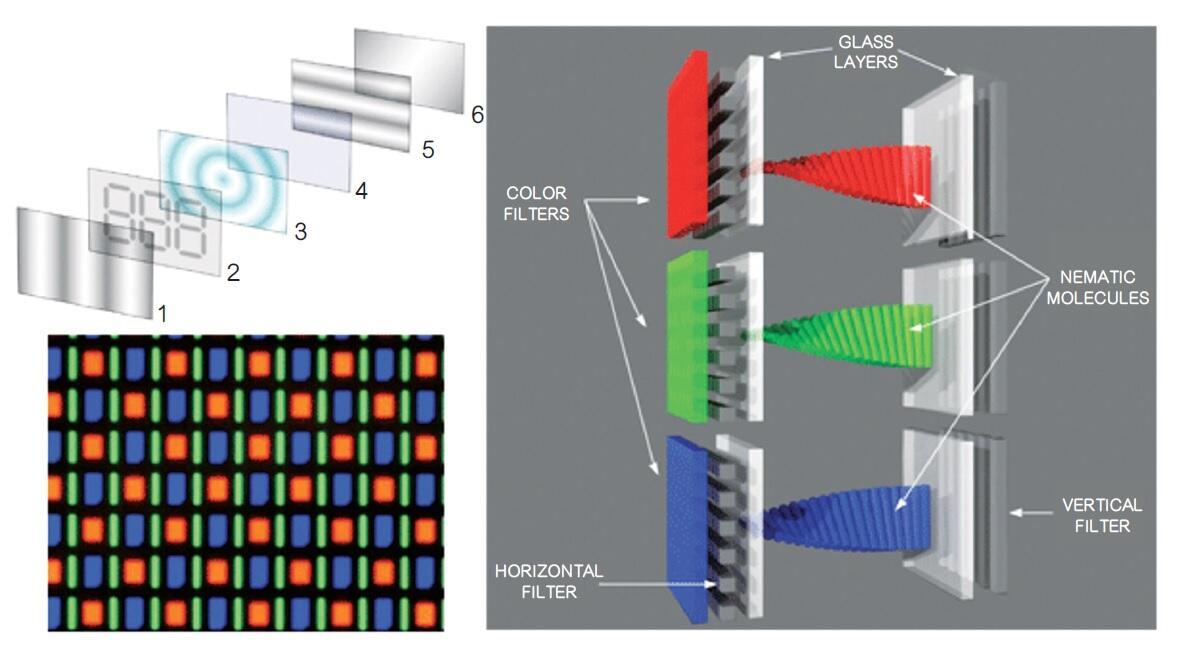 解析顯示技術演進與參賽者之爭 - 電子技術設計