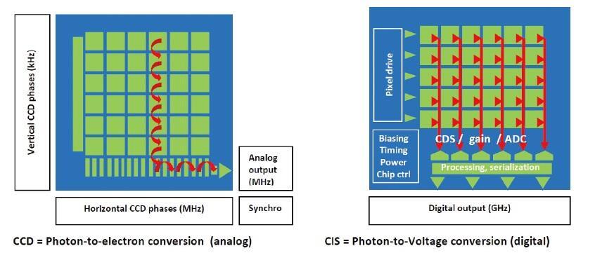 CMOS影像感測器的劃時代變革 - 電子技術設計