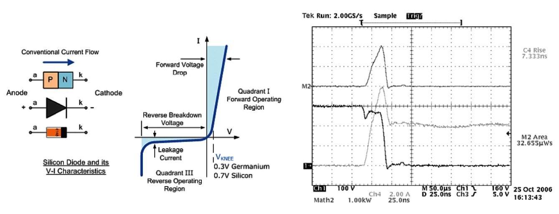 淺談二極體元件特性 - 電子技術設計