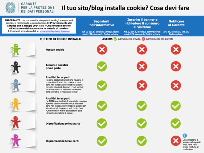 Infografica cookie e privacy - cosa devi fare