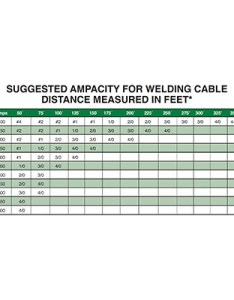 Amp rating for welding cable chart also edoos caribbean rh edooscaribbean