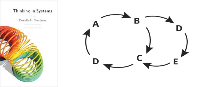 Pdf thinking primer in a systems