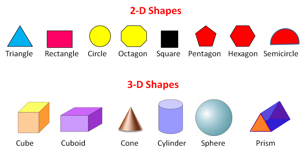medium resolution of Geometry: Are the Shapes 2D or 3D? Worksheet - EdPlace