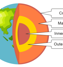 it is made of the crust and the upper part of the mantle the earth s crust is made of tectonic plates see diagram  [ 3343 x 2350 Pixel ]