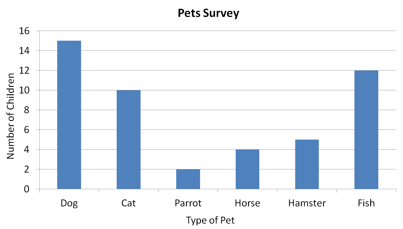 Statistics Pet Survey Worksheet