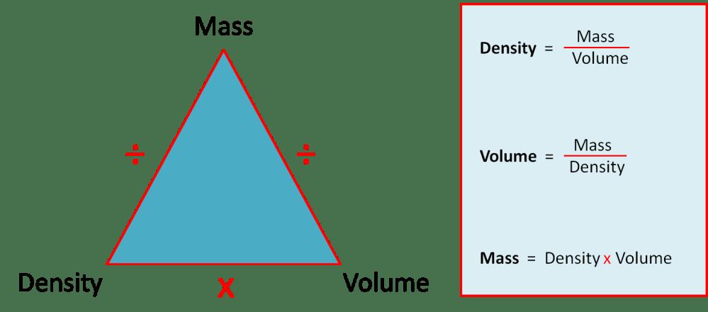 medium resolution of Calculate Density
