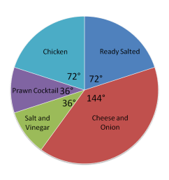 Ratio and Proportion: Reading a Pie Chart (1) Worksheet - EdPlace [ 875 x 1408 Pixel ]
