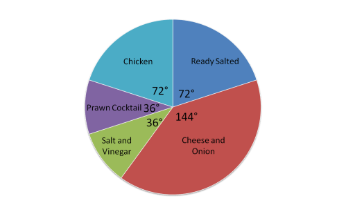 small resolution of Ratio and Proportion: Reading a Pie Chart (1) Worksheet - EdPlace