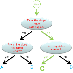 Probability Tree Diagram Example Problems Gy6 150cc Diagrams Ks2 Maths |