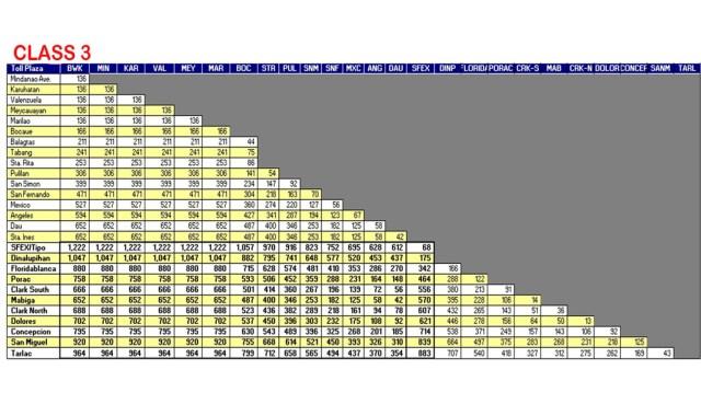 NLEX Toll Rates Class 3