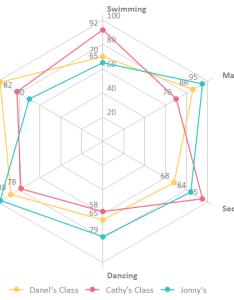 Spider chart classes also when to use  rh edrawsoft
