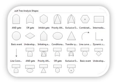 Software de Árbol de Fallas para Mac, Windows y Linux