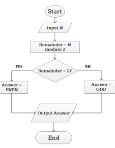 Algorithm flowchart example also examples for flowcharts rh edrawsoft