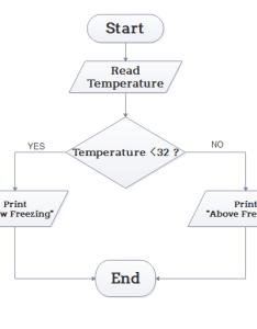 Algorithm flowchart example also examples for flowcharts rh edrawsoft