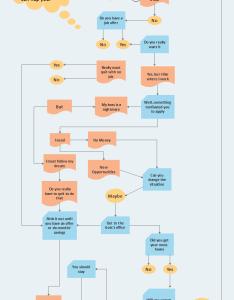 Flowchart for job analysis also best tool the rh edrawsoft