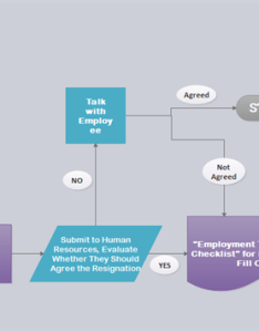 Flowchart for resignation process also how to create  rh edrawsoft