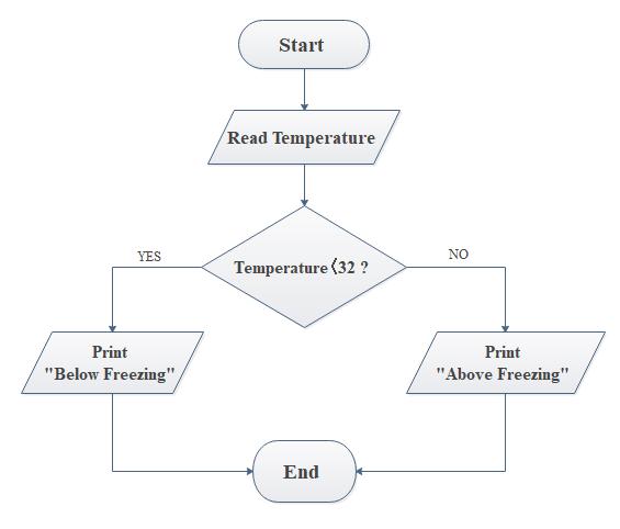 flow chart definition