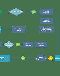 Hr process flowchart also how to create  rh edrawsoft