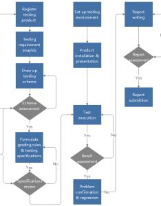 Product development flowchart also quick steps to create employee performance evaluation rh edrawsoft
