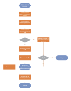 also resignation process flowchart rh edrawsoft
