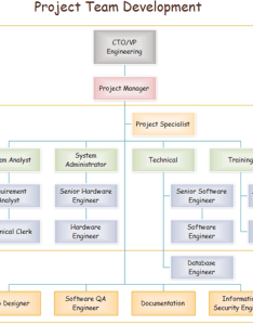 Team organizational chart also charts rh edrawsoft