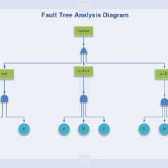 How To Construct A Tree Diagram Audi A4 Parts Fault Software Create Diagrams Rapidly With Template