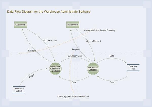visio data flow model diagram yamaha mio soul i 125 wiring free download biolivin