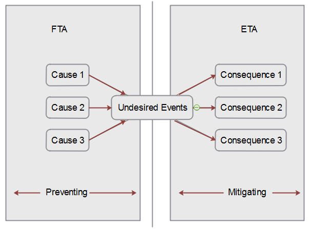 Difference Between Fault Tree Analysis and Event Tree Analysis