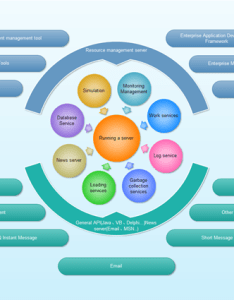 Circular flow diagram also free examples and templates download rh edrawsoft