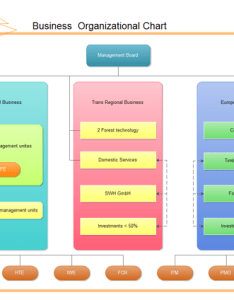 also examples business board organizational chart rh edrawsoft