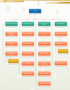 Org chart templates also top benefits to use organizational rh edrawsoft