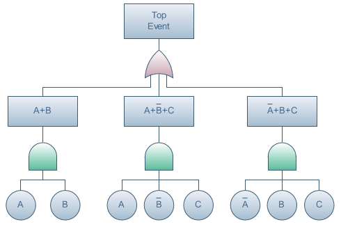 Fault Tree Diagram Software Create Fault Tree Diagrams Rapidly