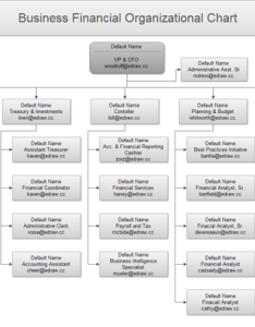 also example of organizational chart rh edrawsoft