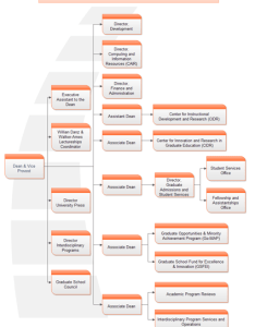 Organizational chart of graduate student also school lots organization rh edrawsoft