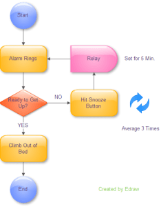 simple flow chart example also design how to good flowchart rh edrawsoft