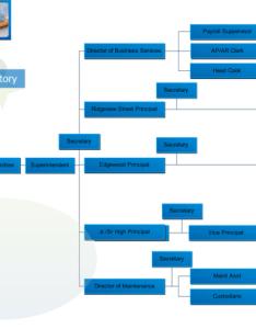 School organizational chart also lots of organization rh edrawsoft