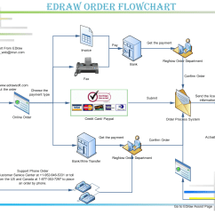 Warehouse Process Flow Diagram Residential Water Softener Hook Up Free Engine Image For