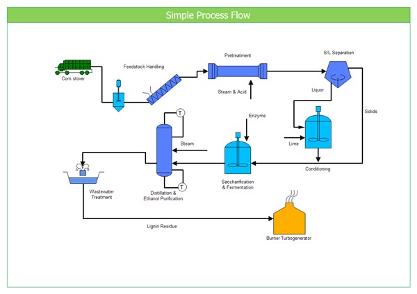 what is a flow diagram 220v wiring plug process drawer all data draw by starting with pfd display